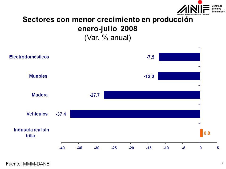 7 Sectores con menor crecimiento en producción enero-julio 2008 (Var.