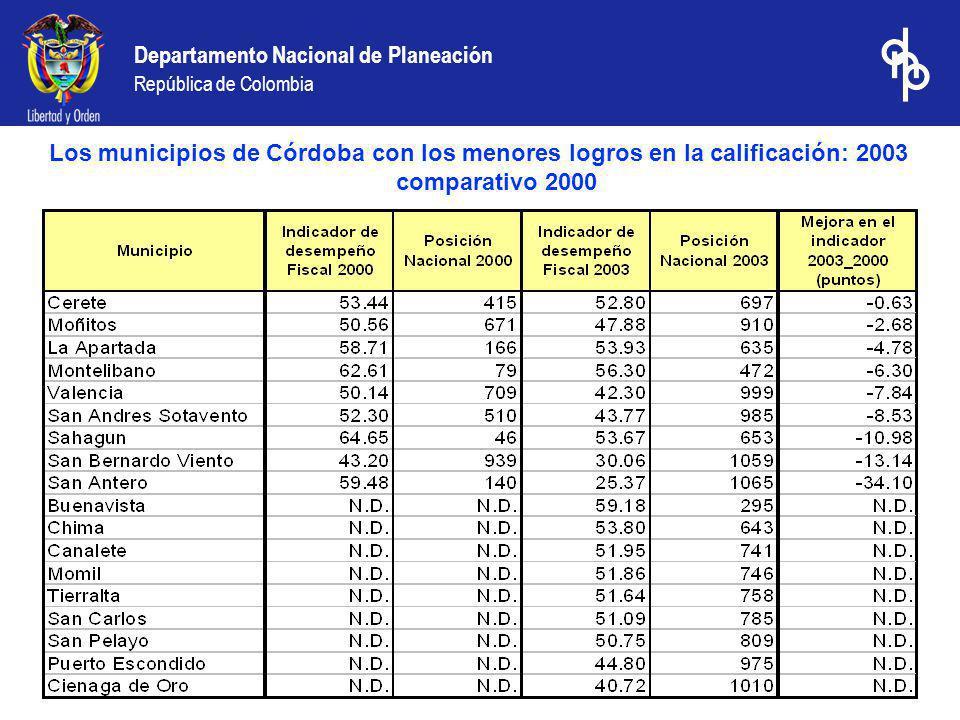 Departamento Nacional de Planeación República de Colombia Los municipios de Córdoba con los menores logros en la calificación: 2003 comparativo 2000