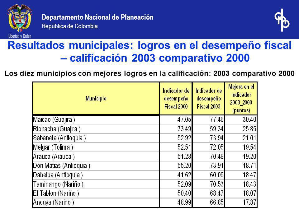 Departamento Nacional de Planeación República de Colombia Los diez municipios con mejores logros en la calificación: 2003 comparativo 2000 Resultados