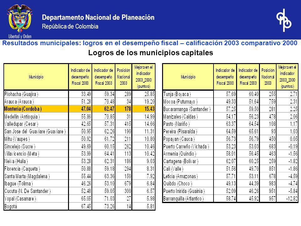 Departamento Nacional de Planeación República de Colombia Logros de los municipios capitales Resultados municipales: logros en el desempeño fiscal – c