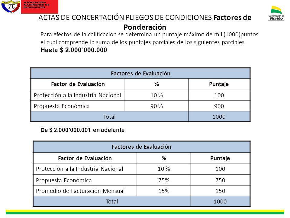 ACTAS DE CONCERTACIÓN PLIEGOS DE CONDICIONES Factores de Ponderación Para efectos de la calificación se determina un puntaje máximo de mil (1000)punto