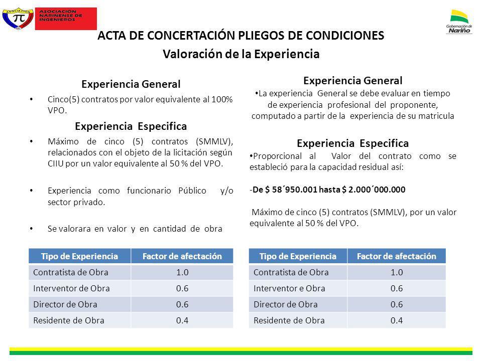 ACTA DE CONCERTACIÓN PLIEGOS DE CONDICIONES Valoración de la Experiencia Experiencia General Cinco(5) contratos por valor equivalente al 100% VPO. Exp