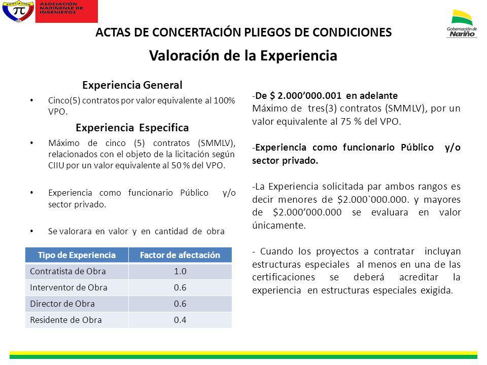 ACTAS DE CONCERTACIÓN PLIEGOS DE CONDICIONES Valoración de la Experiencia Experiencia General Cinco(5) contratos por valor equivalente al 100% VPO. Ex