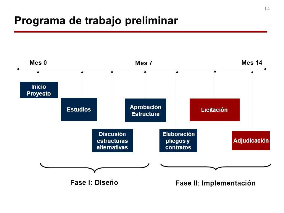 14 Programa de trabajo preliminar Inicio Proyecto Estudios Adjudicación Elaboración pliegos y contratos Mes 0 Fase I: Diseño Fase II: Implementación M