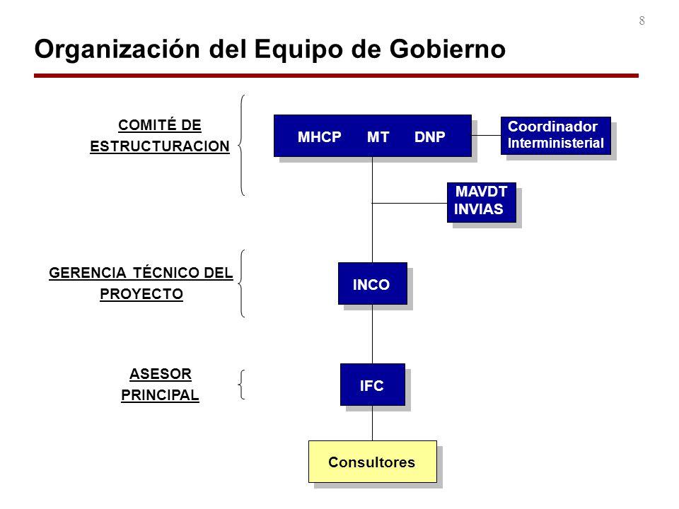 8 Organización del Equipo de Gobierno COMITÉ DE ESTRUCTURACION MAVDT INVIAS MAVDT INVIAS MHCP MT DNP INCO IFC GERENCIA TÉCNICO DEL PROYECTO ASESOR PRI