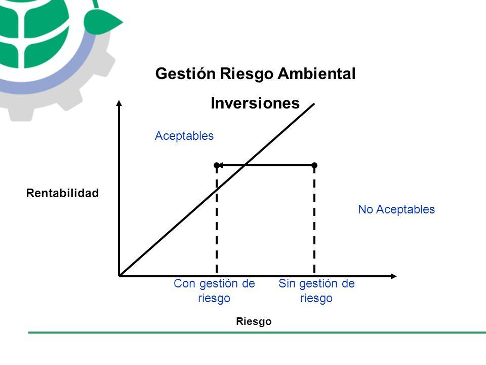 Rentabilidad Riesgo Aceptables No Aceptables Sin gestión de riesgo Con gestión de riesgo Gestión Riesgo Ambiental Inversiones