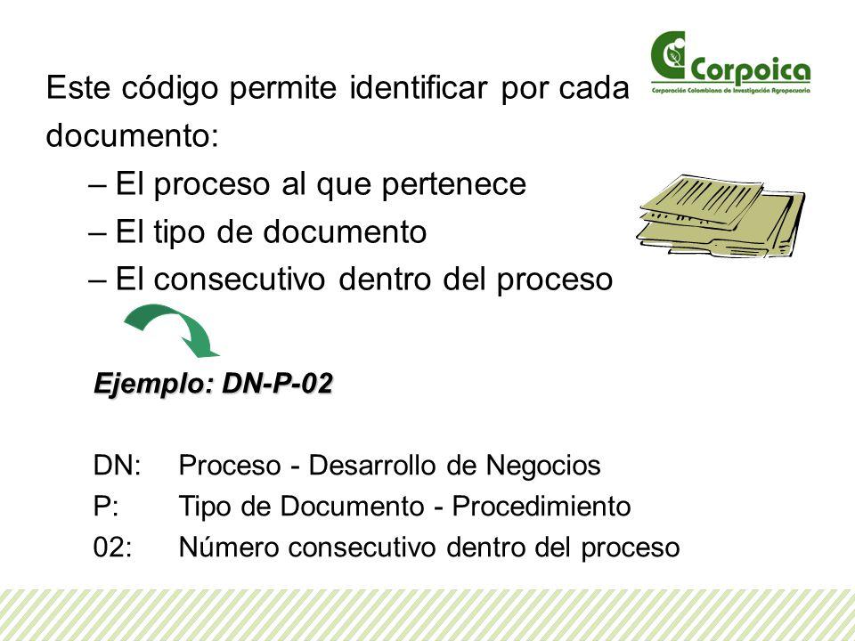 Este código permite identificar por cada documento: –El proceso al que pertenece –El tipo de documento –El consecutivo dentro del proceso Ejemplo: DN-P-02 DN:Proceso - Desarrollo de Negocios P:Tipo de Documento - Procedimiento 02:Número consecutivo dentro del proceso