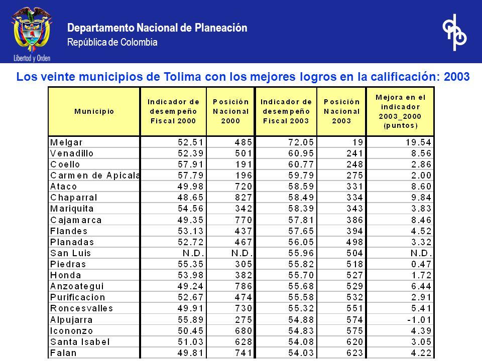 Departamento Nacional de Planeación República de Colombia Los veinte municipios de Tolima con los mejores logros en la calificación: 2003 comparativo 2000