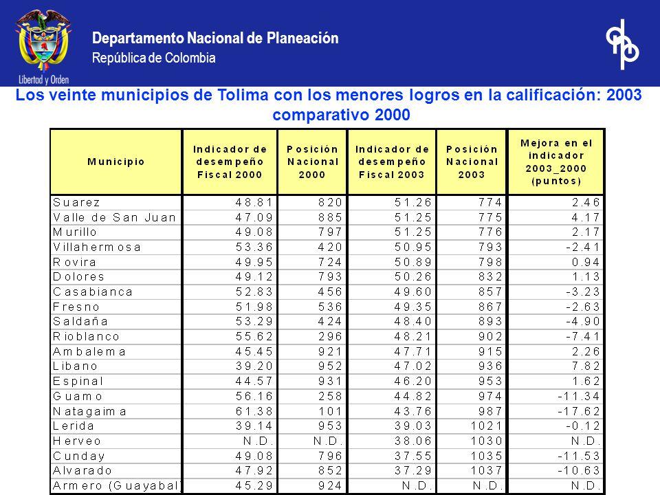 Departamento Nacional de Planeación República de Colombia Los veinte municipios de Tolima con los menores logros en la calificación: 2003 comparativo 2000