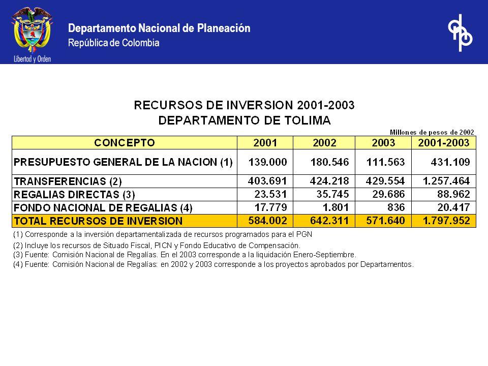 Departamento Nacional de Planeación República de Colombia Los diez municipios con mejores logros en la calificación: 2003 comparativo 2000 Resultados municipales: logros en el desempeño fiscal – calificación 2003 comparativo 2000 Municipio Indicador de desempeño Fiscal 2000 Indicador de desempeño Fiscal 2003 Mejora en el indicador 2003_2000 (puntos) Maicao (Guajira )47.0577.4630.40 Riohacha (Guajira )33.4959.3425.85 Sabaneta (Antioquia )52.9273.9421.01 Melgar (Tolima )52.5172.0519.54 Arauca (Arauca )51.2870.4819.20 Don Matias (Antioquia )55.2073.9118.71 Dabeiba (Antioquia )41.6260.0918.47 Taminango (Nariño )52.0970.5318.43 El Tablon (Nariño )50.4068.4718.07 Ancuya (Nariño )48.9966.8517.87