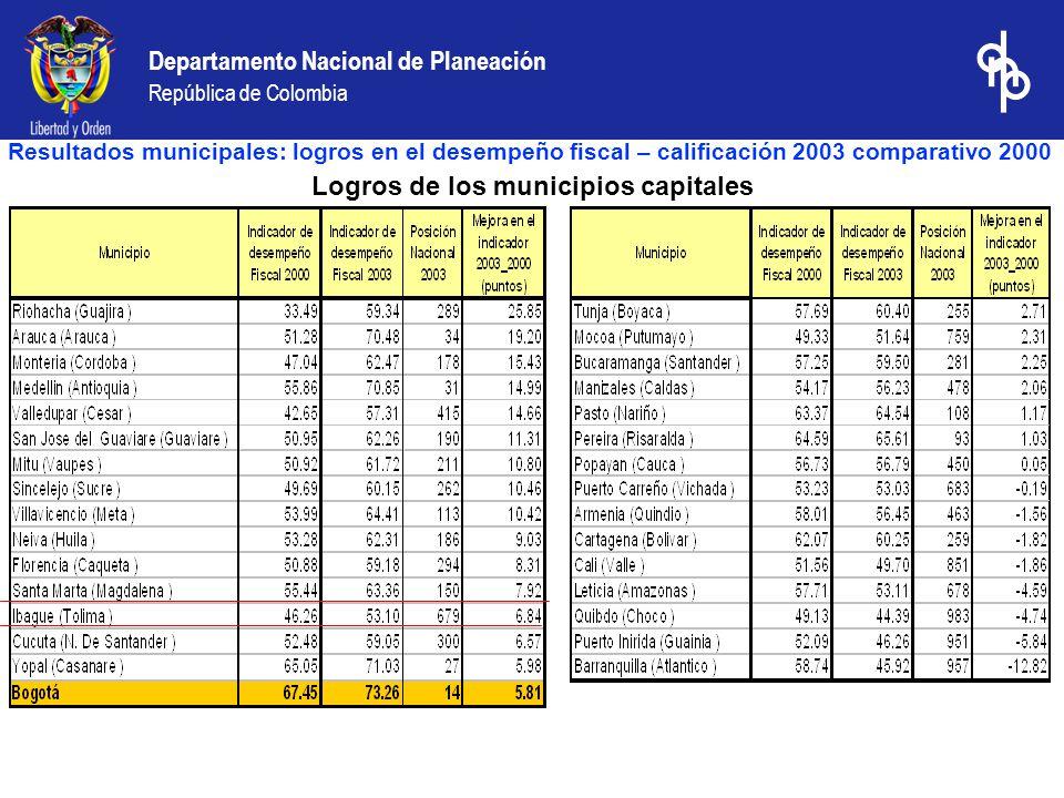 Departamento Nacional de Planeación República de Colombia Logros de los municipios capitales Resultados municipales: logros en el desempeño fiscal – calificación 2003 comparativo 2000