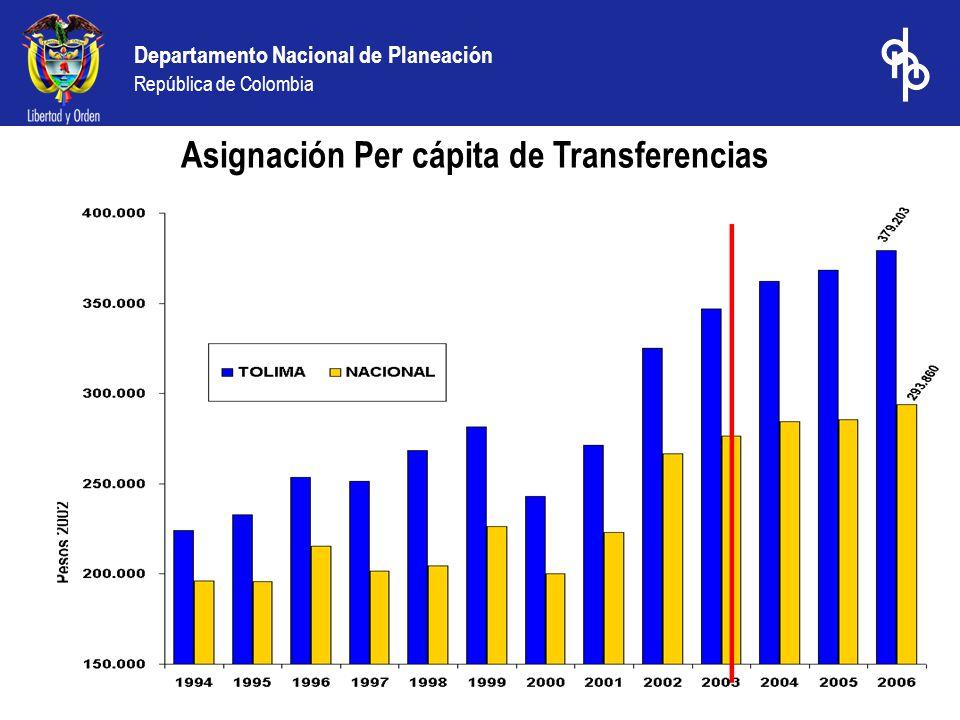 Departamento Nacional de Planeación República de Colombia Ranking de desempeño fiscal 2003: capitales