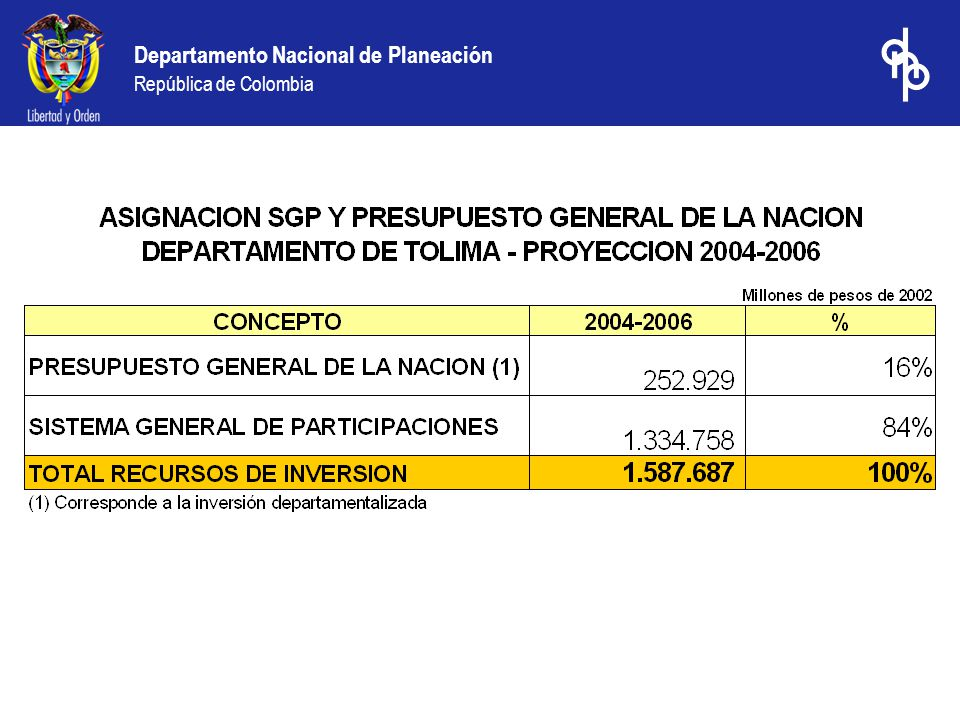 Departamento Nacional de Planeación República de Colombia La Nación cofinanció en los municipios de Tolima, proyectos por valor de $20.001 millones Fuente: Ejecuciones presupuestales municipales de 2003 Millones de pesos de 2003 Cofinanciación Nacional en sectores descentralizados reportada por los municipios de Tolima en 2003