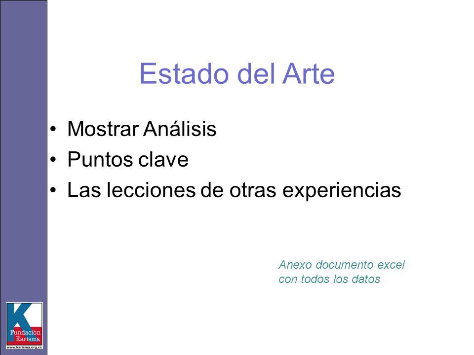 Estado del Arte Mostrar Análisis Puntos clave Las lecciones de otras experiencias Anexo documento excel con todos los datos