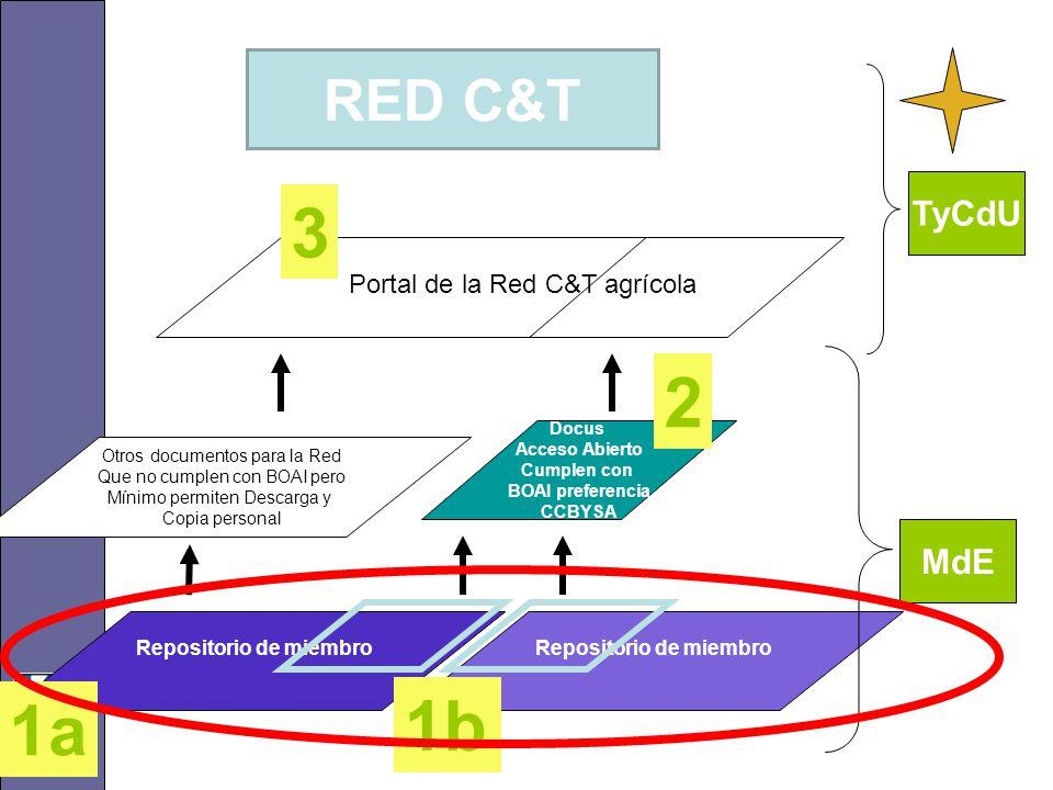 Repositorio de miembro Docus Acceso Abierto Cumplen con BOAI preferencia CCBYSA Otros documentos para la Red Que no cumplen con BOAI pero Mínimo permiten Descarga y Copia personal Repositorio de miembro Portal de la Red C&T agrícola 1a 2 3 1b MdE TyCdU RED C&T