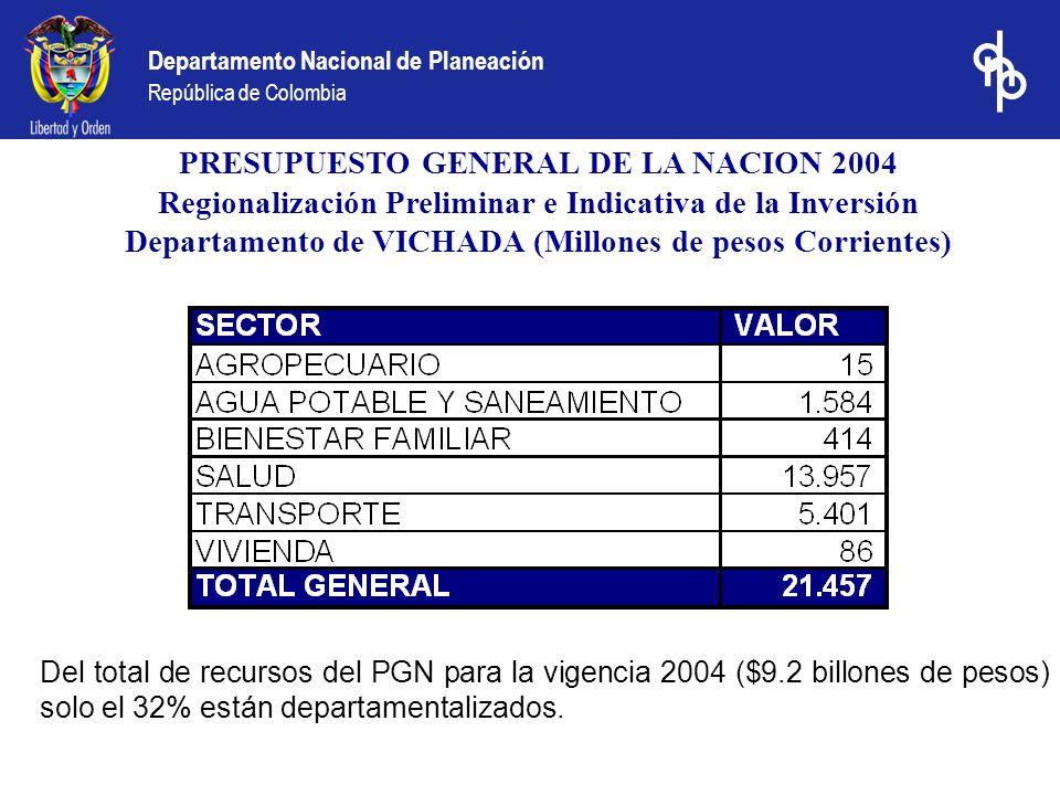 PRESUPUESTO GENERAL DE LA NACION 2004 Regionalización Preliminar e Indicativa de la Inversión Departamento de VICHADA (Millones de pesos Corrientes) Del total de recursos del PGN para la vigencia 2004 ($9.2 billones de pesos) solo el 32% están departamentalizados.