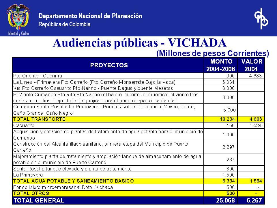 Departamento Nacional de Planeación República de Colombia Audiencias públicas - VICHADA (Millones de pesos Corrientes)