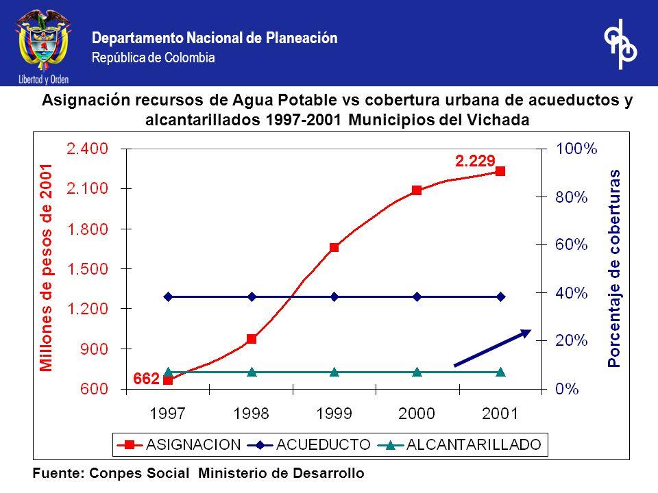 Departamento Nacional de Planeación República de Colombia Asignación recursos de Agua Potable vs cobertura urbana de acueductos y alcantarillados 1997