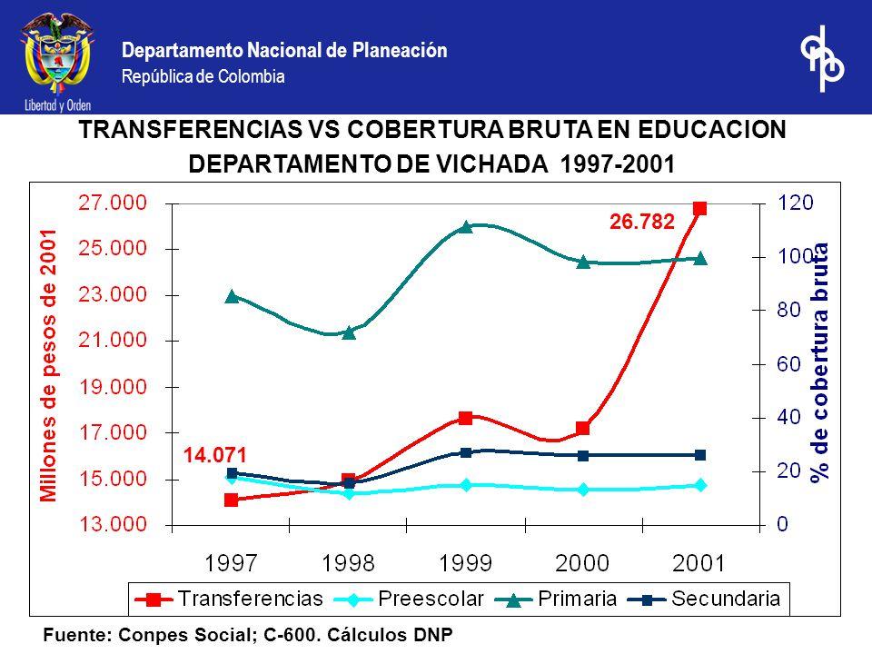Departamento Nacional de Planeación República de Colombia Fuente: Conpes Social; C-600. Cálculos DNP TRANSFERENCIAS VS COBERTURA BRUTA EN EDUCACION DE
