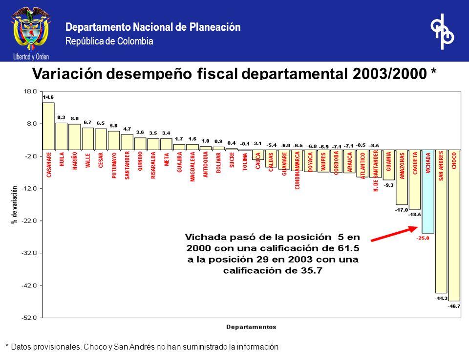 Departamento Nacional de Planeación República de Colombia Variación desempeño fiscal departamental 2003/2000 * * Datos provisionales. Choco y San Andr