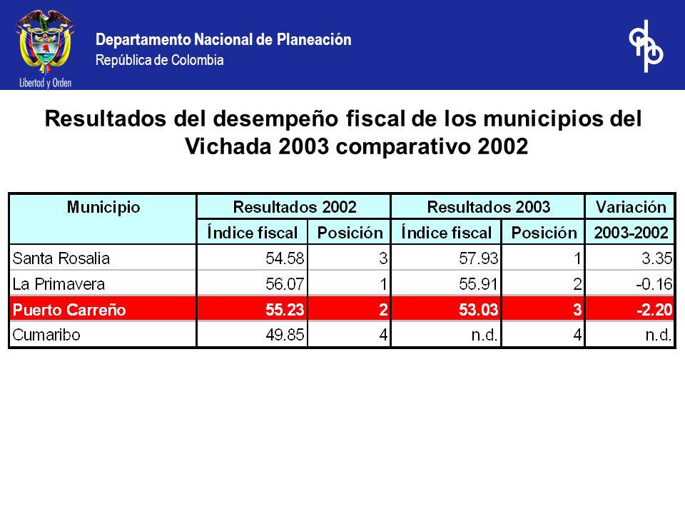 Departamento Nacional de Planeación República de Colombia Resultados del desempeño fiscal de los municipios del Vichada 2003 comparativo 2002