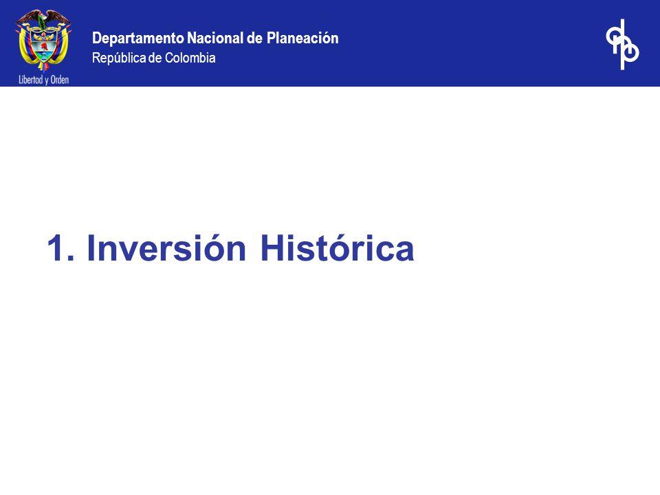 Departamento Nacional de Planeación República de Colombia 1. Inversión Histórica