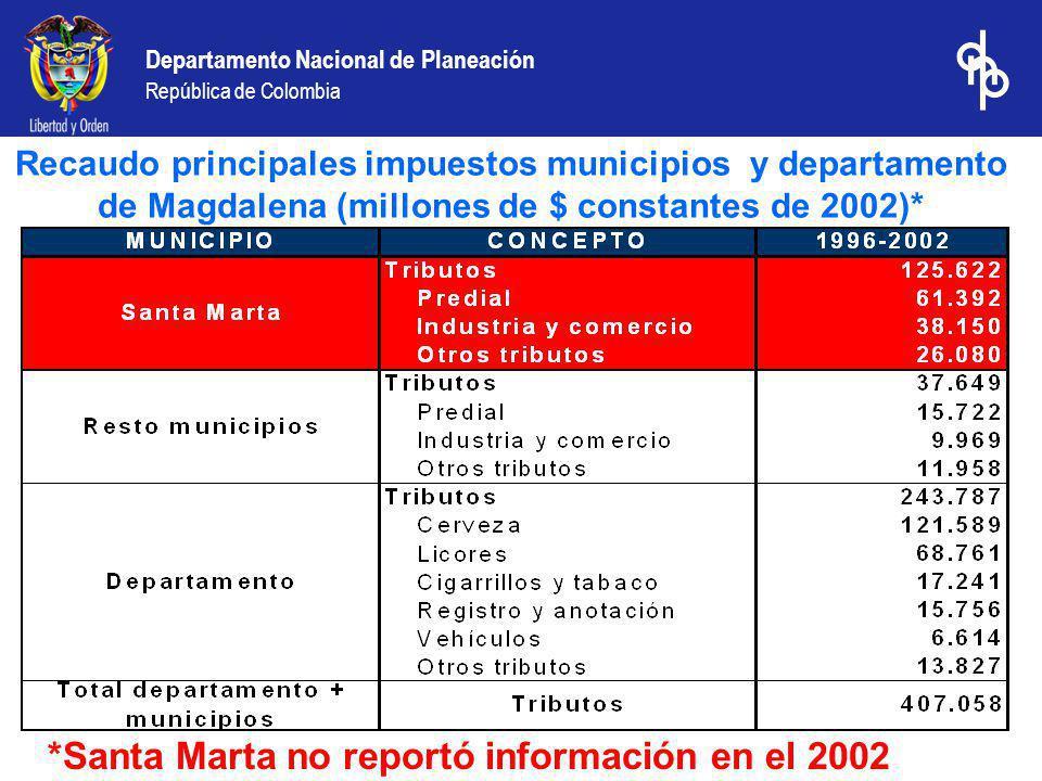 Departamento Nacional de Planeación República de Colombia Recaudo principales impuestos municipios y departamento de Magdalena (millones de $ constantes de 2002)* *Santa Marta no reportó información en el 2002