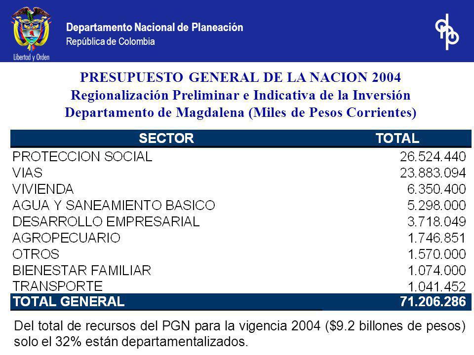 Departamento Nacional de Planeación República de Colombia PRESUPUESTO GENERAL DE LA NACION 2004 Regionalización Preliminar e Indicativa de la Inversión Departamento de Magdalena (Miles de Pesos Corrientes) Del total de recursos del PGN para la vigencia 2004 ($9.2 billones de pesos) solo el 32% están departamentalizados.