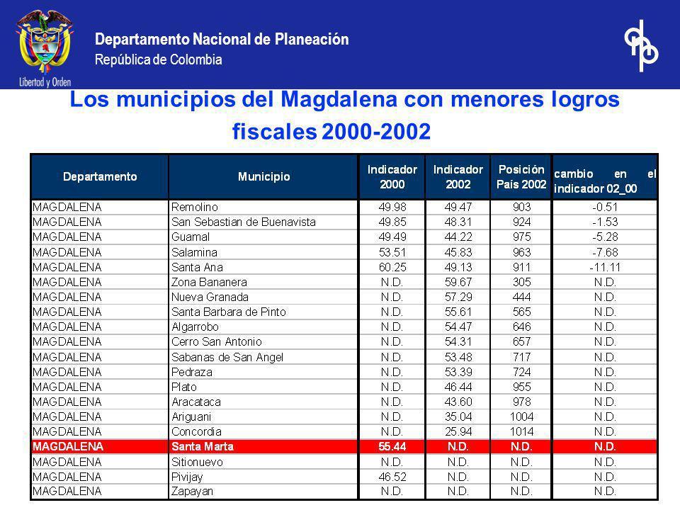 Departamento Nacional de Planeación República de Colombia Los municipios del Magdalena con menores logros fiscales 2000-2002