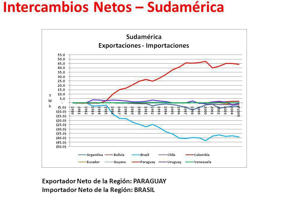 Intercambios Netos – Sudamérica Exportador Neto de la Región: PARAGUAY Importador Neto de la Región: BRASIL