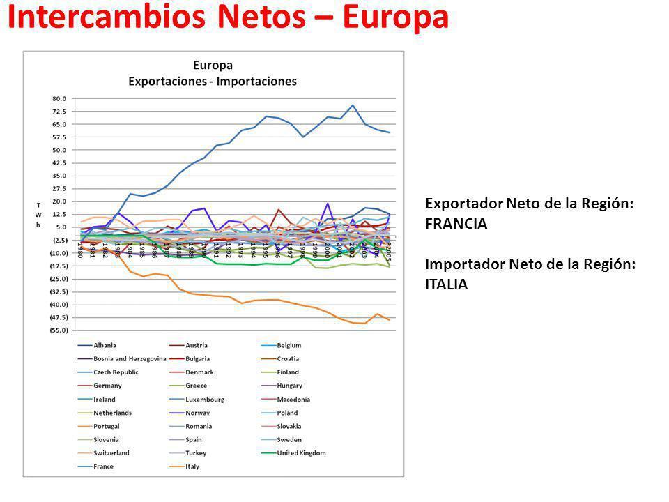Intercambios Netos – Europa Exportador Neto de la Región: FRANCIA Importador Neto de la Región: ITALIA