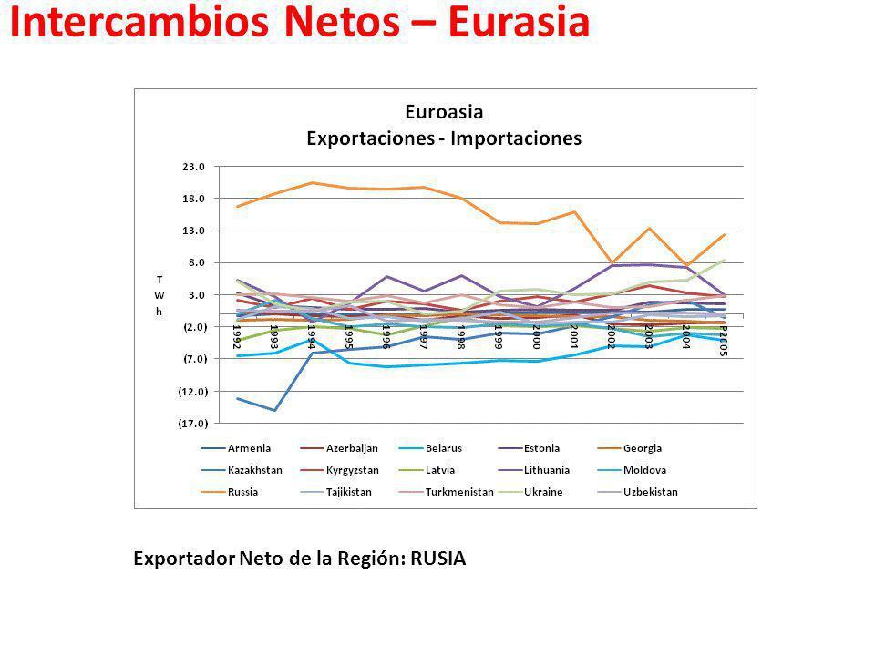 Intercambios Netos – Eurasia Exportador Neto de la Región: RUSIA