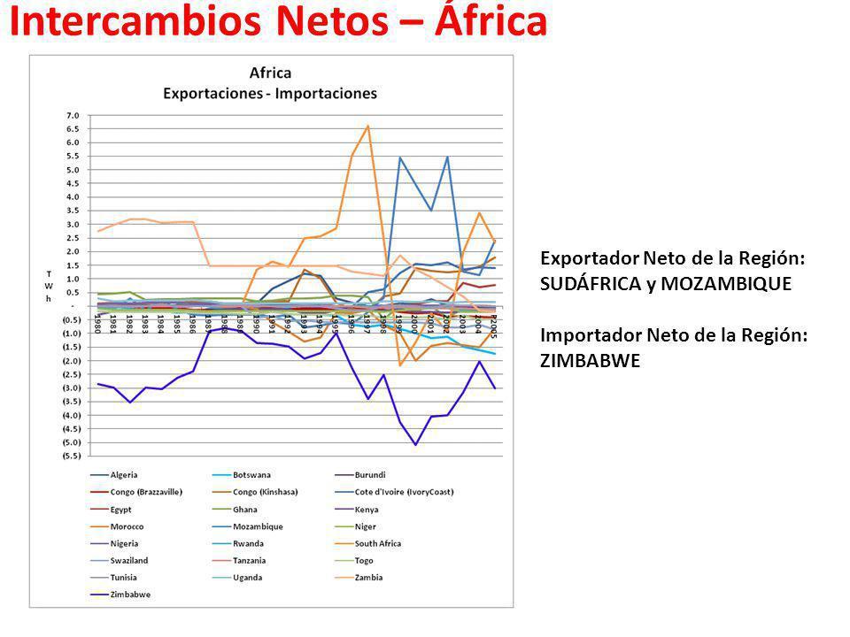 Intercambios Netos – África Exportador Neto de la Región: SUDÁFRICA y MOZAMBIQUE Importador Neto de la Región: ZIMBABWE