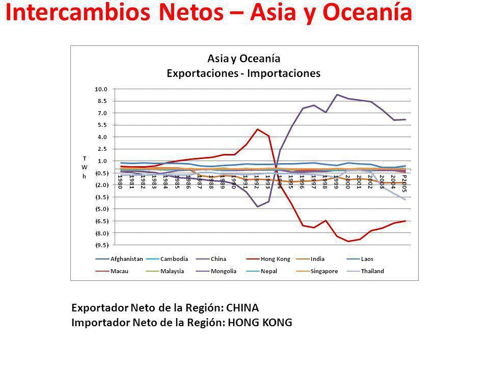 Intercambios Netos – Asia y Oceanía Exportador Neto de la Región: CHINA Importador Neto de la Región: HONG KONG