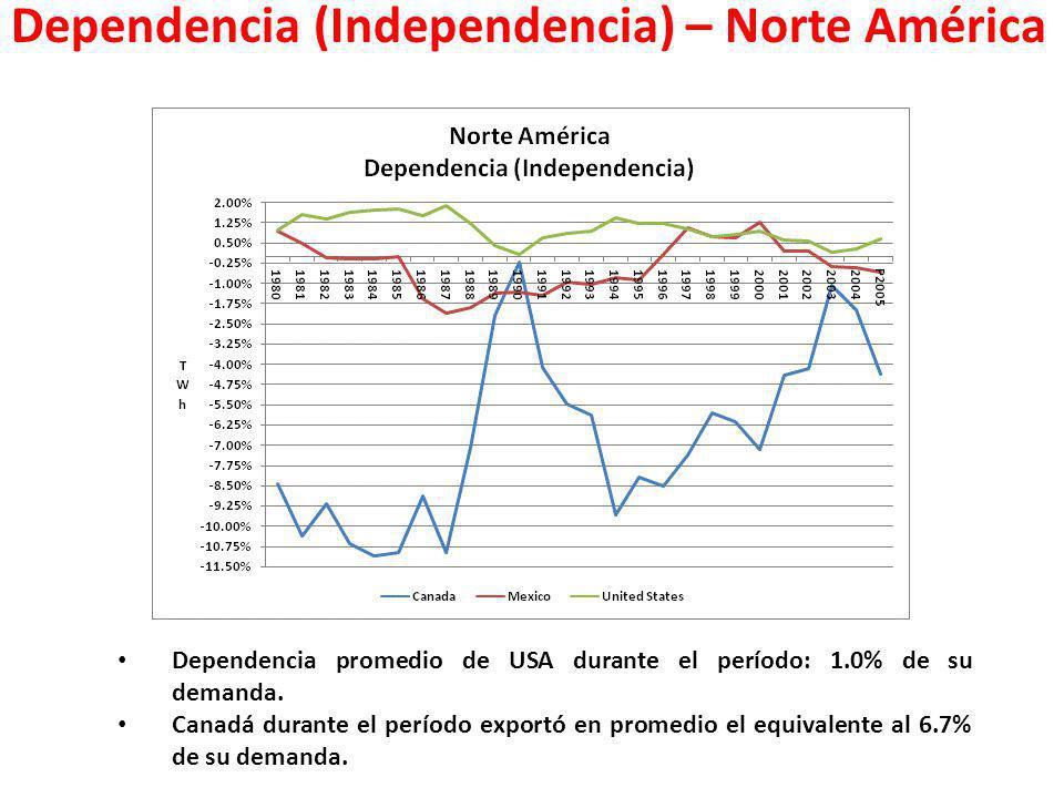 Dependencia (Independencia) – Norte América Dependencia promedio de USA durante el período: 1.0% de su demanda. Canadá durante el período exportó en p