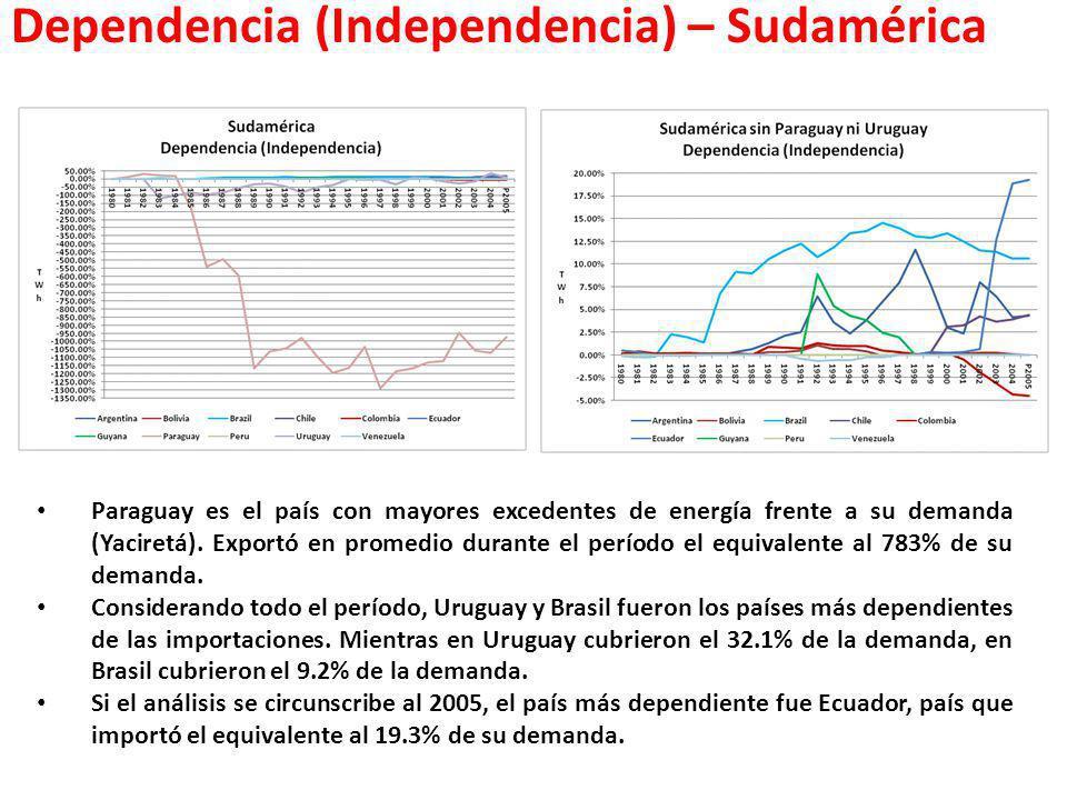 Dependencia (Independencia) – Sudamérica Paraguay es el país con mayores excedentes de energía frente a su demanda (Yaciretá). Exportó en promedio dur