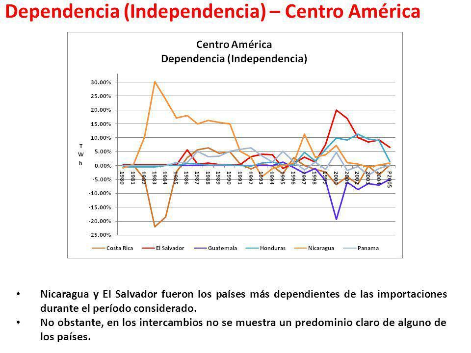 Dependencia (Independencia) – Centro América Nicaragua y El Salvador fueron los países más dependientes de las importaciones durante el período consid