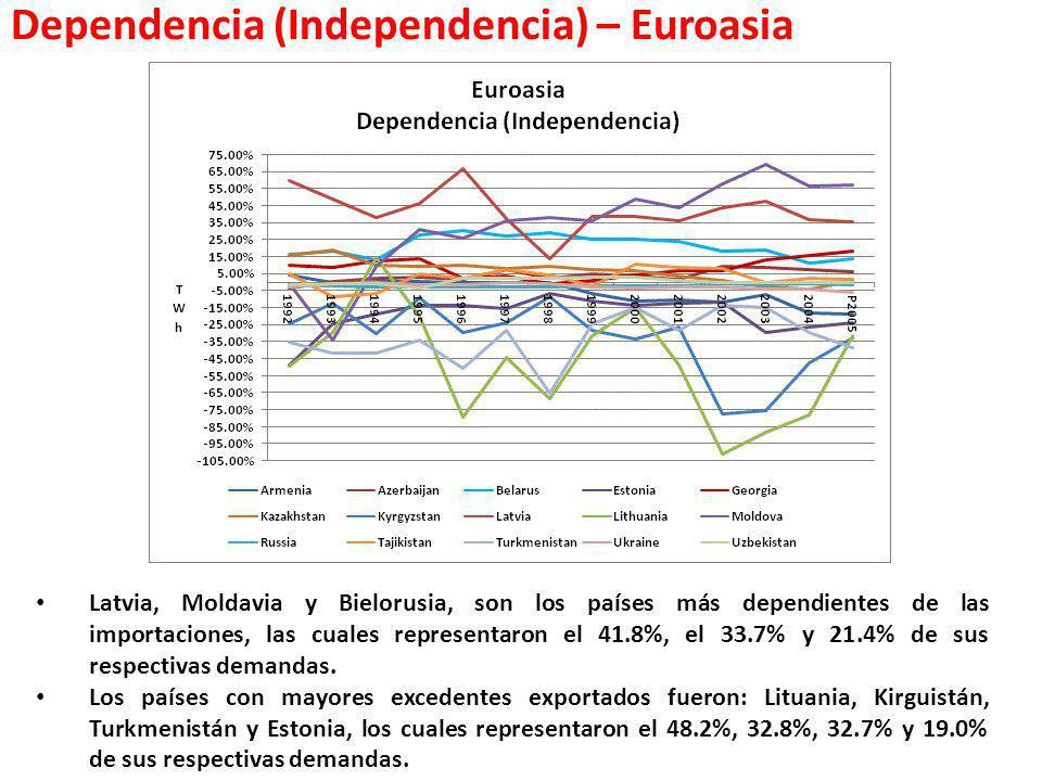 Dependencia (Independencia) – Euroasia Latvia, Moldavia y Bielorusia, son los países más dependientes de las importaciones, las cuales representaron e