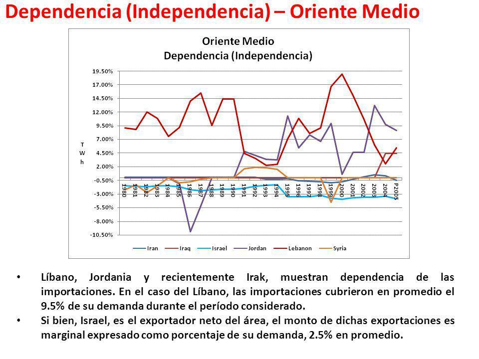 Dependencia (Independencia) – Oriente Medio Líbano, Jordania y recientemente Irak, muestran dependencia de las importaciones. En el caso del Líbano, l