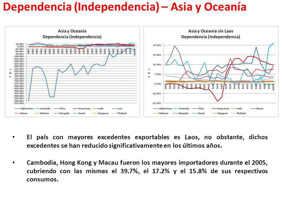 Dependencia (Independencia) – Asia y Oceanía El país con mayores excedentes exportables es Laos, no obstante, dichos excedentes se han reducido signif