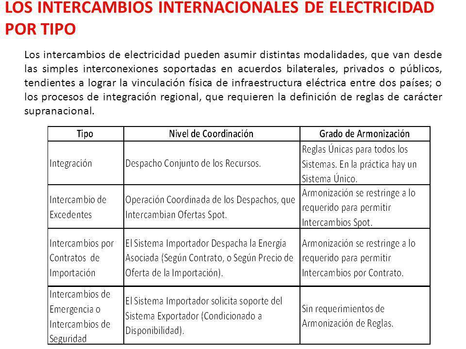 LOS INTERCAMBIOS INTERNACIONALES DE ELECTRICIDAD POR TIPO Los intercambios de electricidad pueden asumir distintas modalidades, que van desde las simp