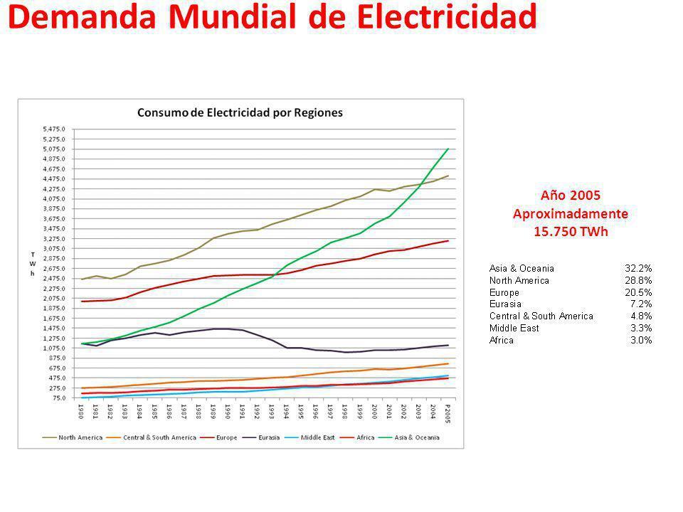 Demanda Mundial de Electricidad Año 2005 Aproximadamente 15.750 TWh