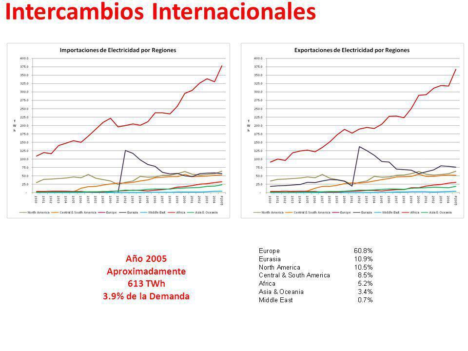 Intercambios Internacionales Año 2005 Aproximadamente 613 TWh 3.9% de la Demanda