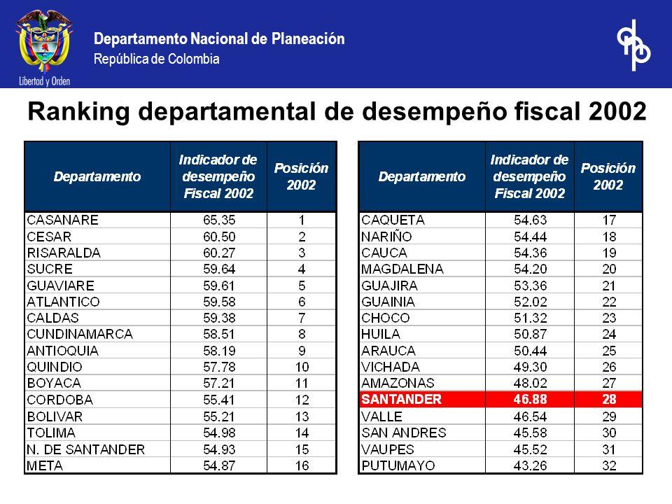 Departamento Nacional de Planeación República de Colombia Ranking departamental de desempeño fiscal 2002