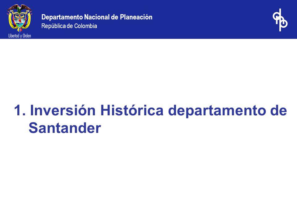 Departamento Nacional de Planeación República de Colombia Sisbén.