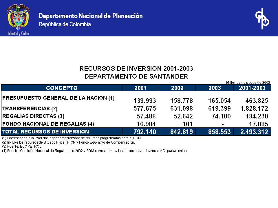 Departamento Nacional de Planeación República de Colombia PRESUPUESTO GENERAL DE LA NACION 2004 Regionalización Preliminar e Indicativa de la Inversión Departamento de Santander (Miles de Pesos Corrientes) Del total de recursos del PGN para la vigencia 2004 ($9.2 billones de pesos) solo el 32% están departamentalizados.