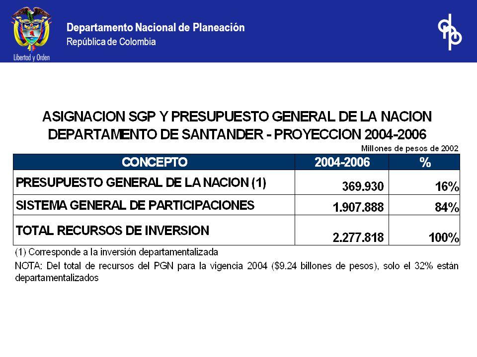 Departamento Nacional de Planeación República de Colombia Los municipios de Santander con los menores resultados fiscales 2002