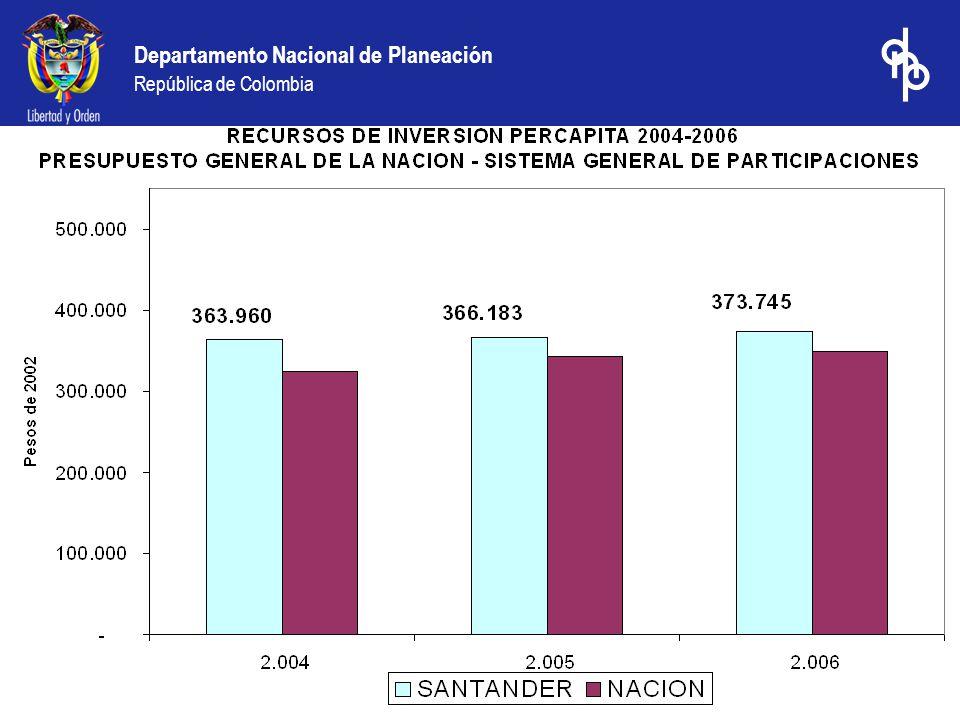 Departamento Nacional de Planeación República de Colombia Regalías