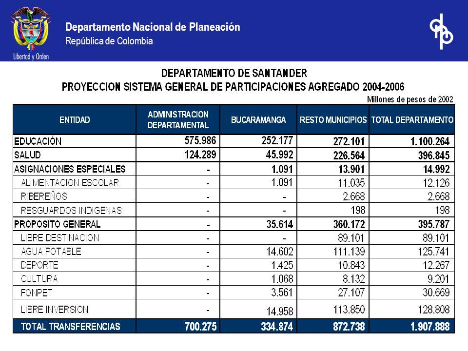 Departamento Nacional de Planeación República de Colombia REGALÍAS DIRECTAS DE ECOPETROL PARA SANTANDER 1994- 2004* (Millones pesos Constantes 2002) Fuente: Cálculos DDT con base en información suministrada por ECOPETROL - Dirección de responsabilidad Integral */.