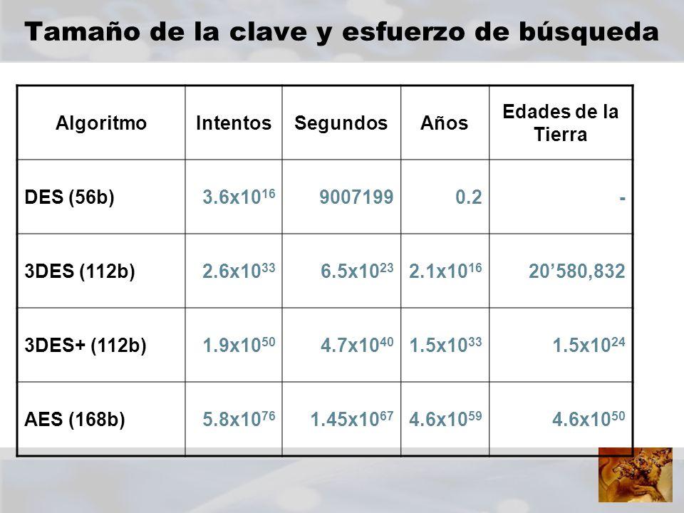 Tamaño de la clave y esfuerzo de búsqueda AlgoritmoIntentosSegundosAños Edades de la Tierra DES (56b)3.6x10 16 90071990.2- 3DES (112b)2.6x10 33 6.5x10 23 2.1x10 16 20580,832 3DES+ (112b)1.9x10 50 4.7x10 40 1.5x10 33 1.5x10 24 AES (168b)5.8x10 76 1.45x10 67 4.6x10 59 4.6x10 50